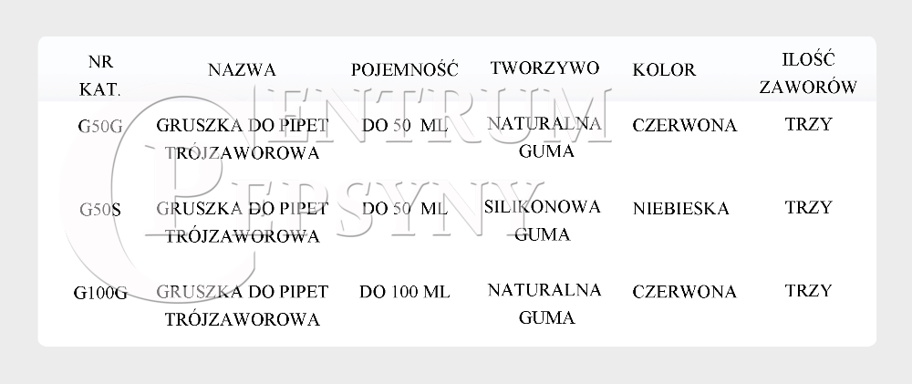 tabela gruszki trójzaworowe