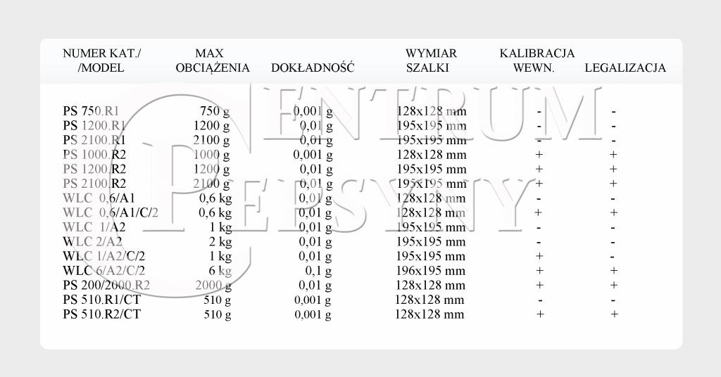 tabela wagi1